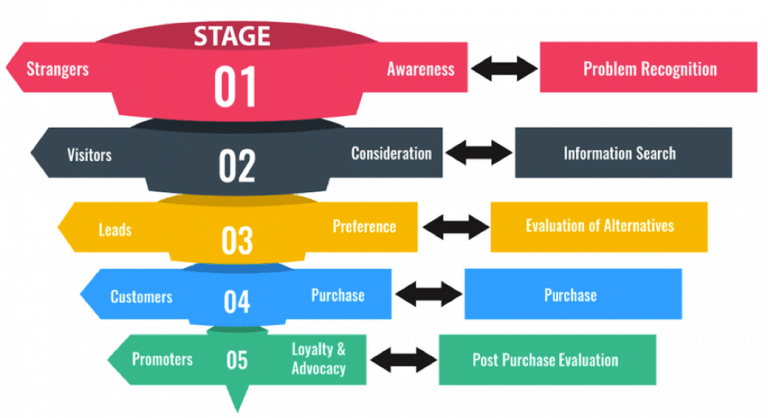 customer purchase life cycle detailed