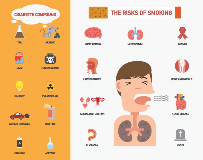 Risks-of-Smoking